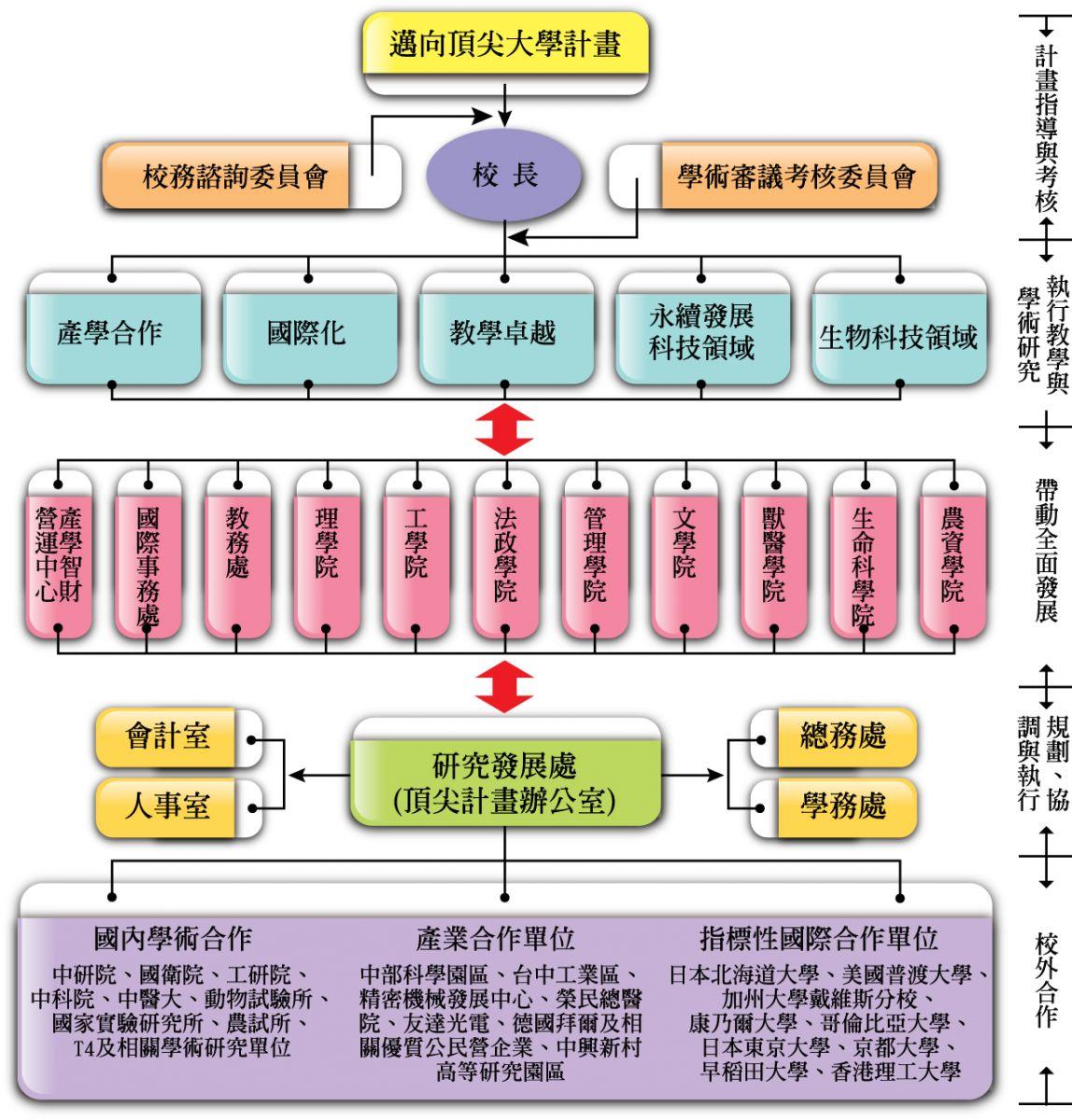執行架構與管控機制